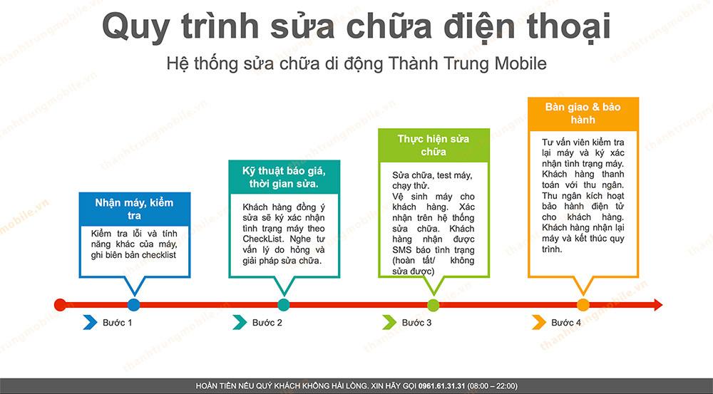 Quy trình sửa chữa điện thoại chuyên nghiệp tại Thành Trung Mobible