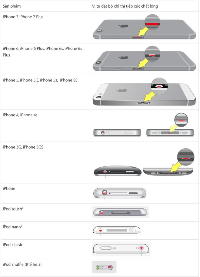 Hướng dẫn nhận biết iPhone đã rơi vào nước hay chưa