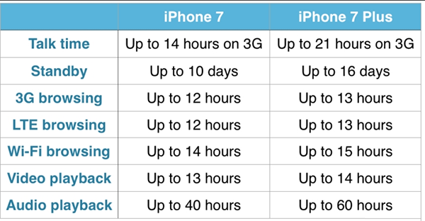 iPhone-7-sạc-bao-lau-thi-day8