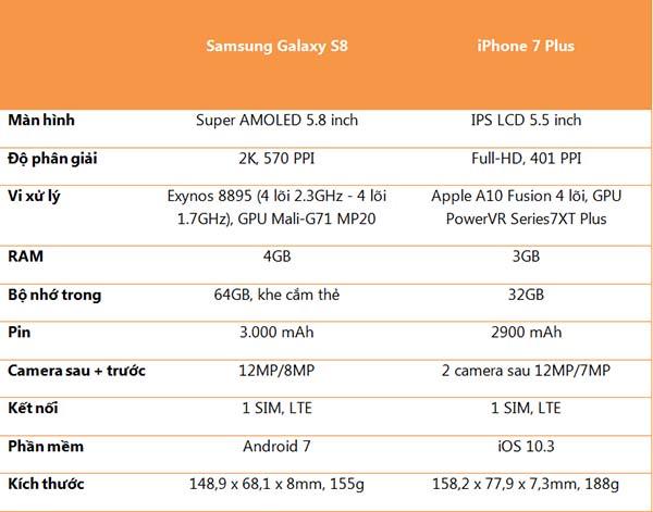 so-sanh-samsung-s8-va-iphone-7-plus